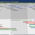 Directed Studies Timeline: Timeline